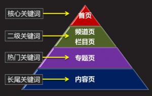 杭州seo:布局电商网站关键词