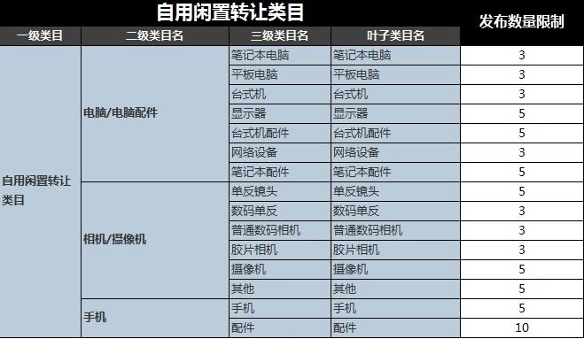 2019最新淘宝等级表图及商品发布限制数量类目表