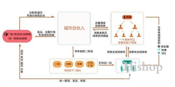 良品铺子城市合伙人招募计划(流程及经营模式