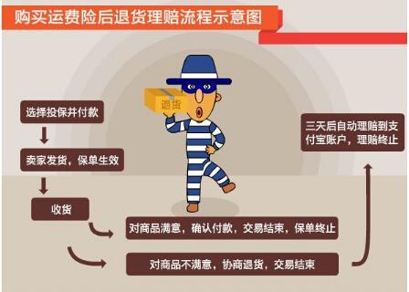 2015淘宝双十一运费险规则及常见问题