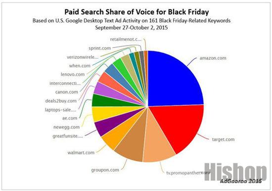 2015年黑色星期五将至 广告1周内涨400%