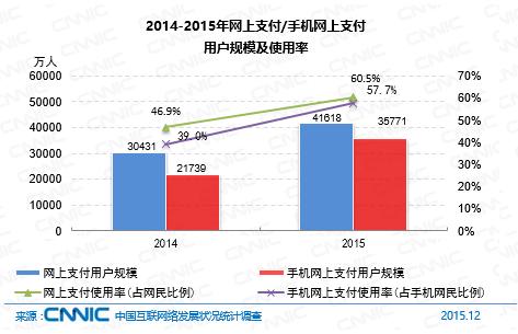 2015年网上支付用户规模达4.16亿 同增36.8%