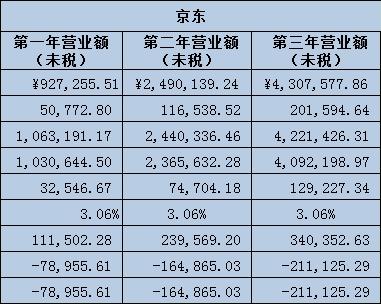 天猫、京东、亚马逊卖家三年别想赚钱?