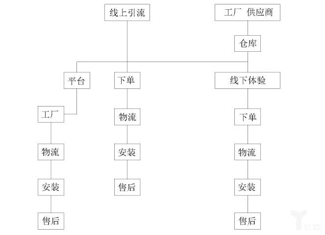 供应链的纵向与横向链条示意图