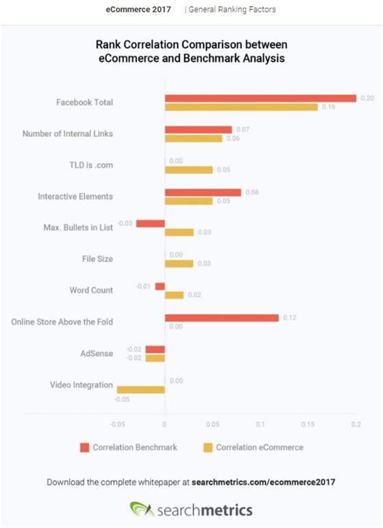 电商网站的五个关键搜索排名因素