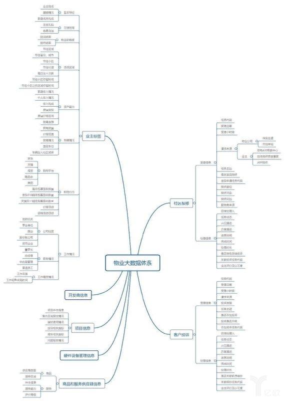 物业大数据体系