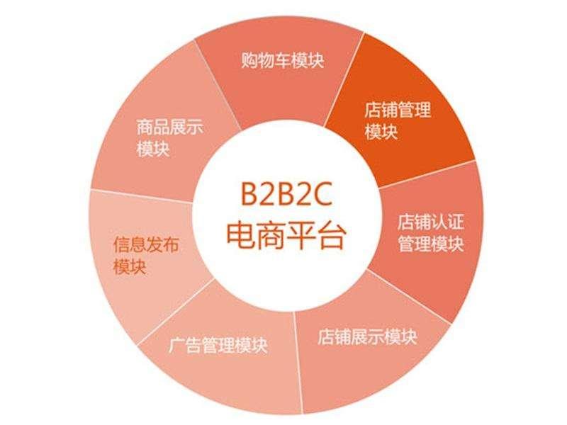 b2b2c多用户商城系统运营需要做到哪七点?