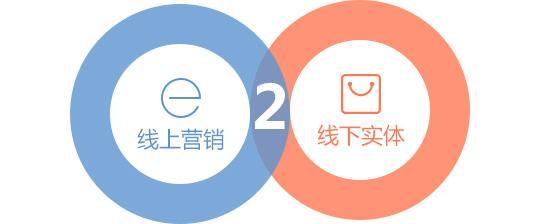 线下O2O商城开发结合网上购物系统适合当前?